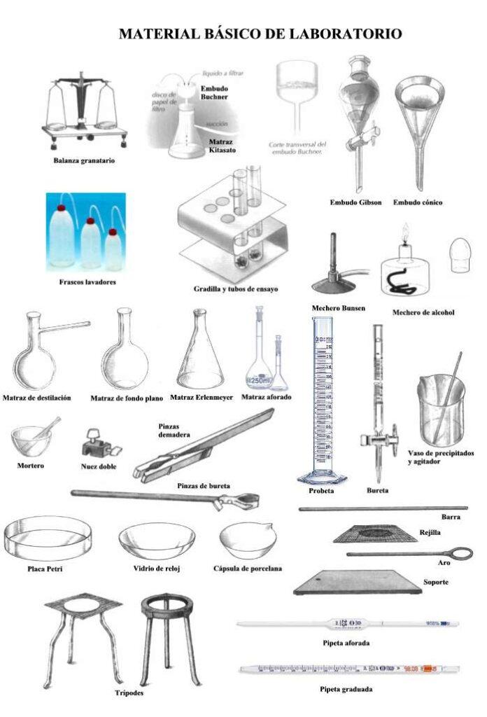 Materiales de laboratorio basicos